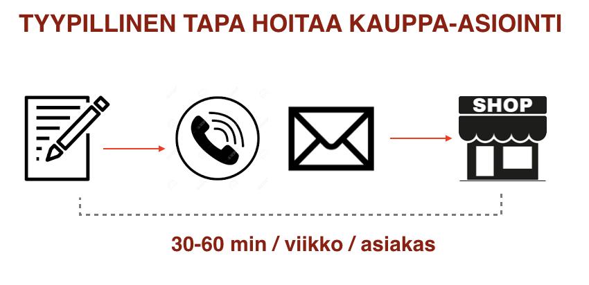 Tyypillinen tapa kotihoidossa hoitaa ikäihmisten kauppatilaukset: hoitaja kirjaa ostoslistan paperille käynnin yhteydessä ja lähettää sen toimistolla kauppaan emaililla tai puhelimitse