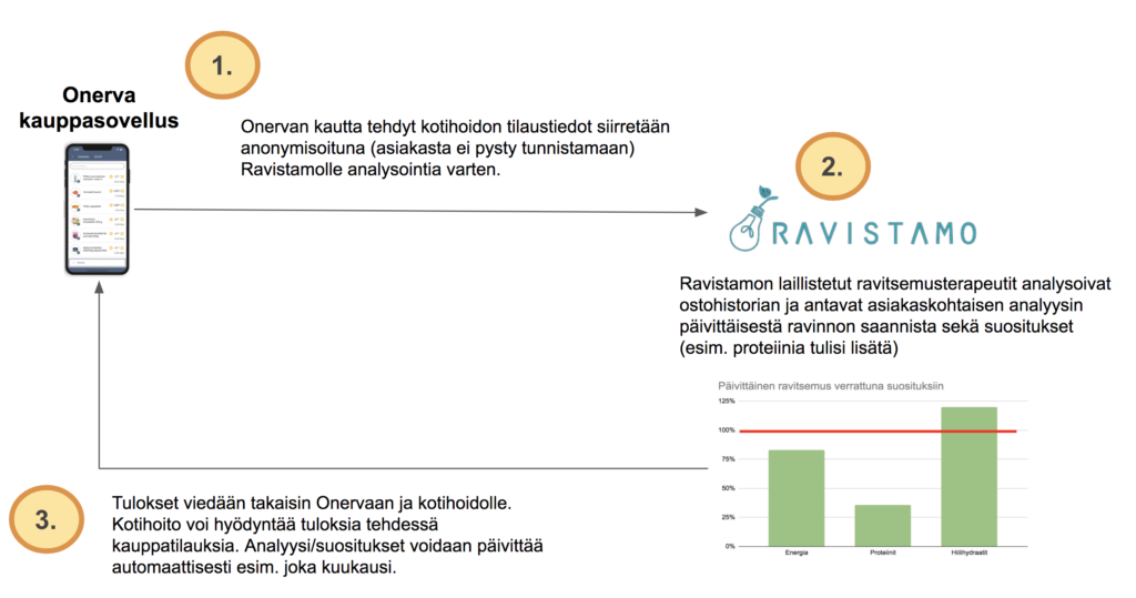 Onervan kotihoitoon räätälöity kauppasovellus yhdistettynä Ravistamon ravintoterapiapalveluun